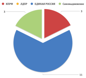 Итоги выборов в Селивановский Совет народных депутатов